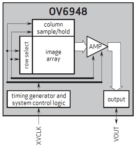 Датчик изображения OmniVision OV6948 может найти применение в медицинской технике, носимых и других электронных устройства