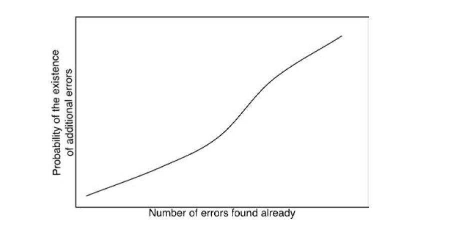 Принципы тестирования программного обеспечения. Личный перевод из книги «Искусство тестирования» Г. Майерса - 1