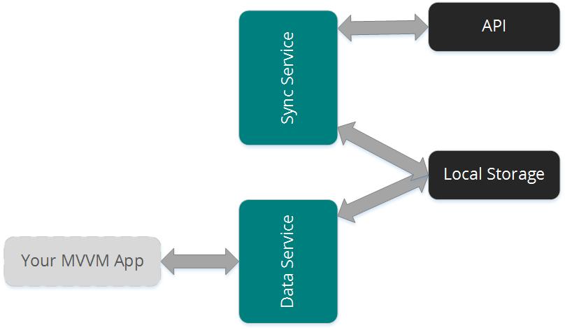 Схема реализации слоя доступа к данным при автономном использовании