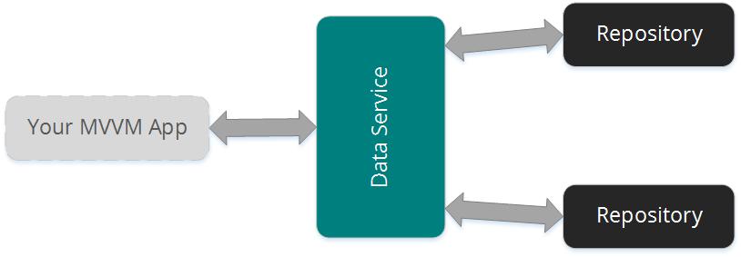 Схема устройства слоя доступа к данным