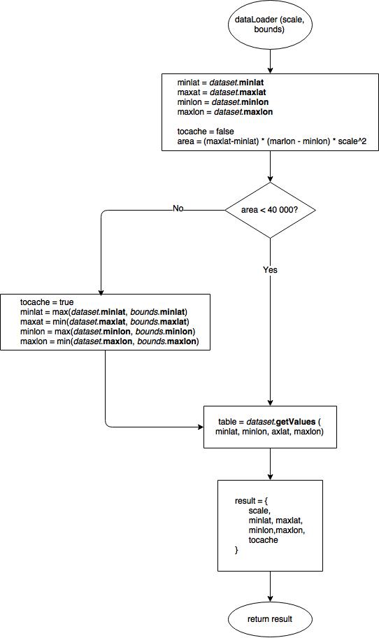 алгоритм генерации объекта данных для GMapsTable