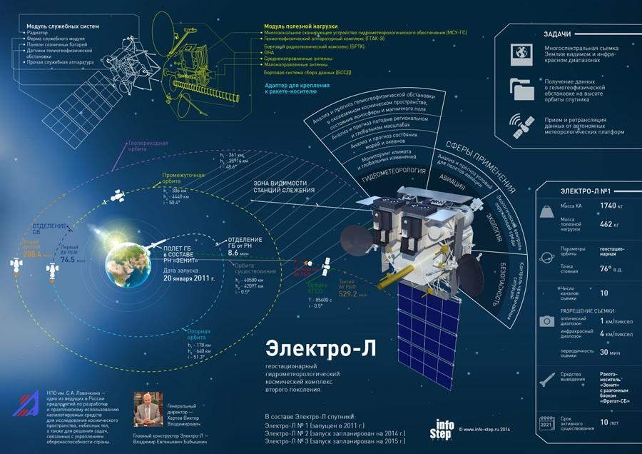 Электро-Л вернулся - 3