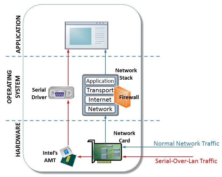 Хакеры использовали функцию CPU Intel Serial-over-LAN для обхода фаервола - 2