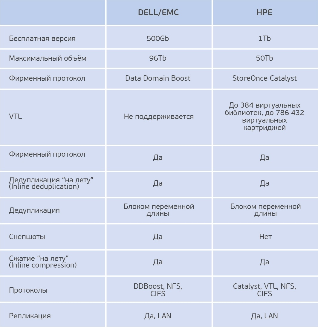 Жим лёжа: сравниваем HPE StoreOnce и EMC Data Domain - 3