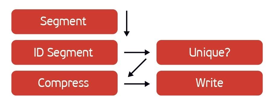 Жим лёжа: сравниваем HPE StoreOnce и EMC Data Domain - 4
