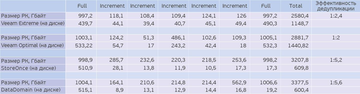 Жим лёжа: сравниваем HPE StoreOnce и EMC Data Domain - 6