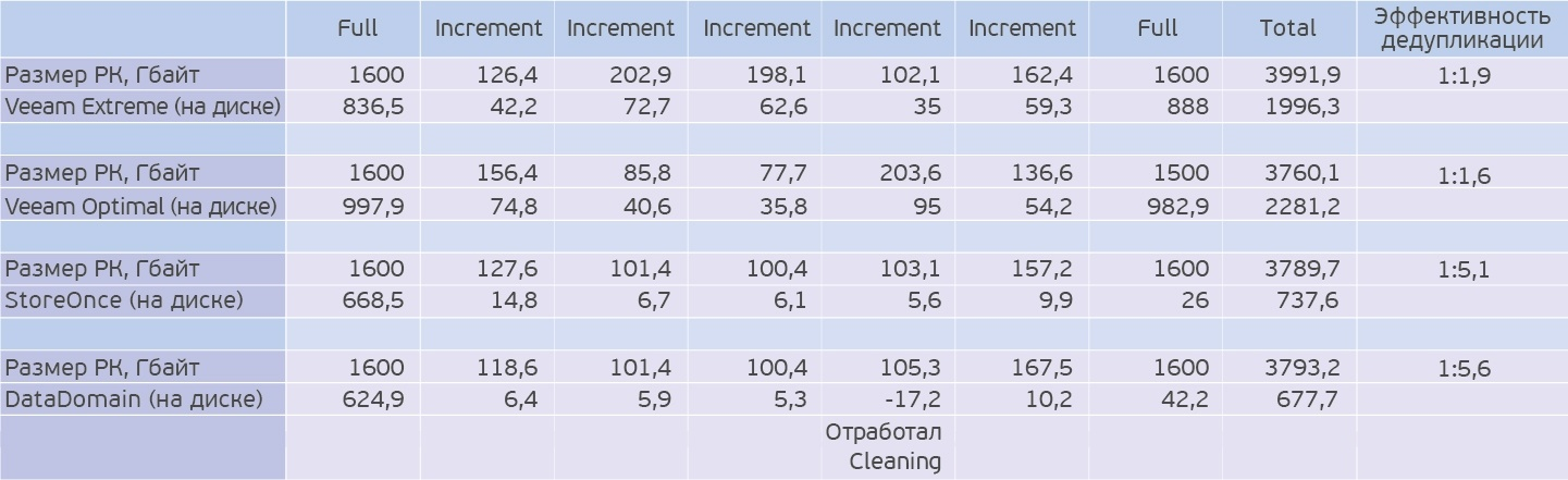 Жим лёжа: сравниваем HPE StoreOnce и EMC Data Domain - 7