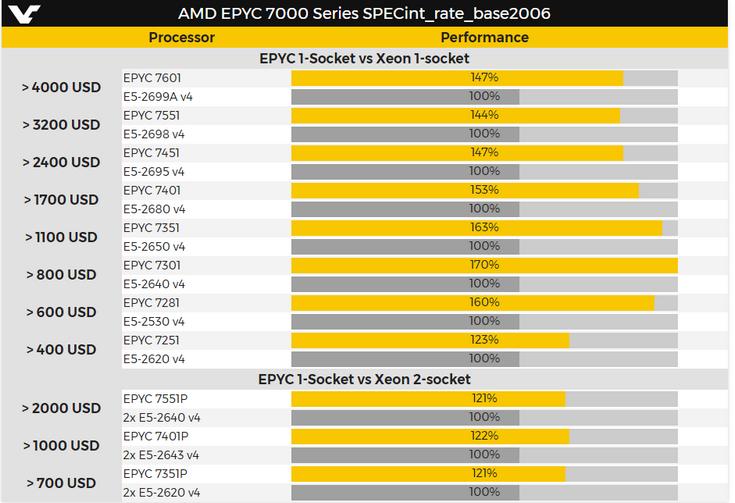 Стали известны параметры процессоров AMD Epyc