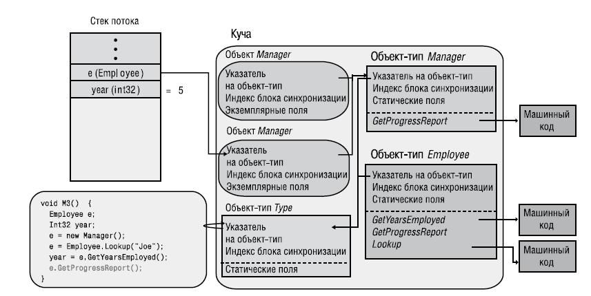 Интересные вопросы на знание C# и механизмов .NET - 1