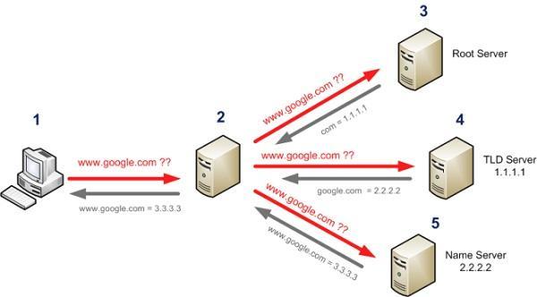 [Конспект админа] Домены, адреса и Windows: смешивать, но не взбалтывать - 4
