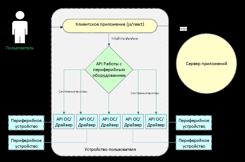 Работа с периферией из JavaScript: от теории к практике - 2