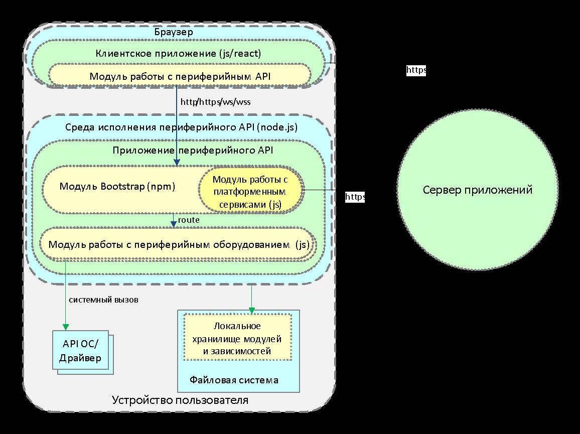 Работа с периферией из JavaScript: от теории к практике - 3