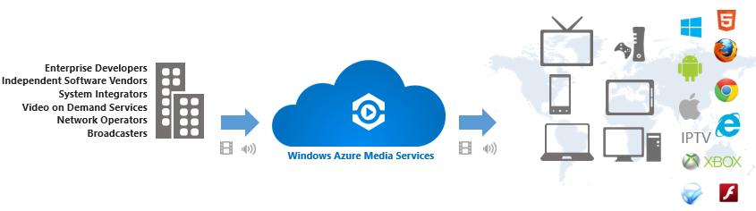 Microsoft Azure Media Services — обзор основных возможностей платформы - 3