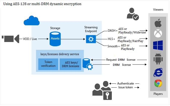 Microsoft Azure Media Services — обзор основных возможностей платформы - 6