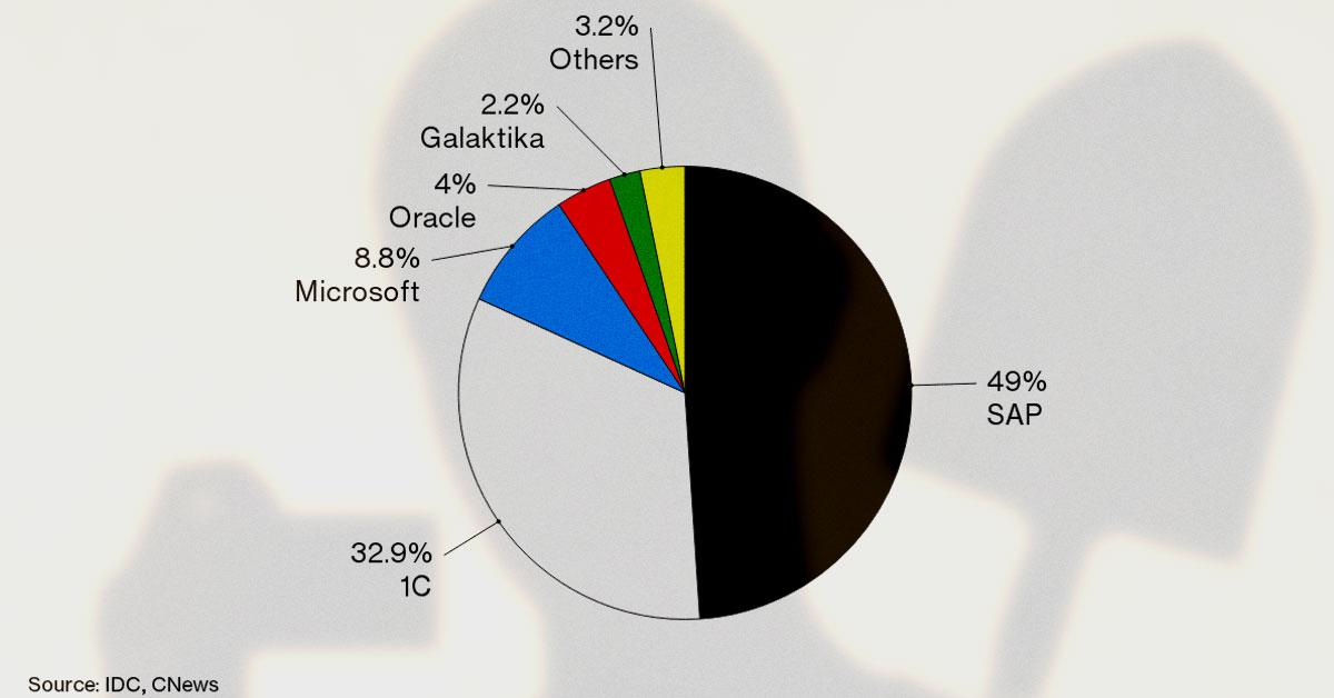 Доля «1С» на российском рынке ПО для бизнеса в сравнении с SAP, Microsoft, Oracle и Галактикой по данным IDS и CNews