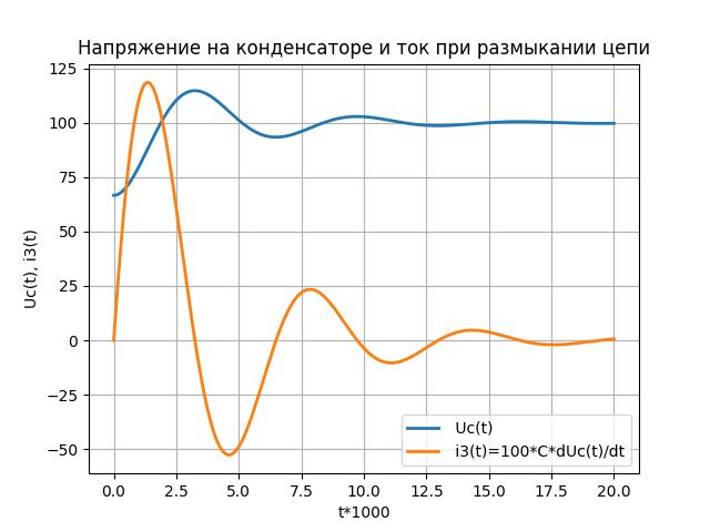 Моделирование переходных процессов при коммутации электрической цепи средствами Python - 4