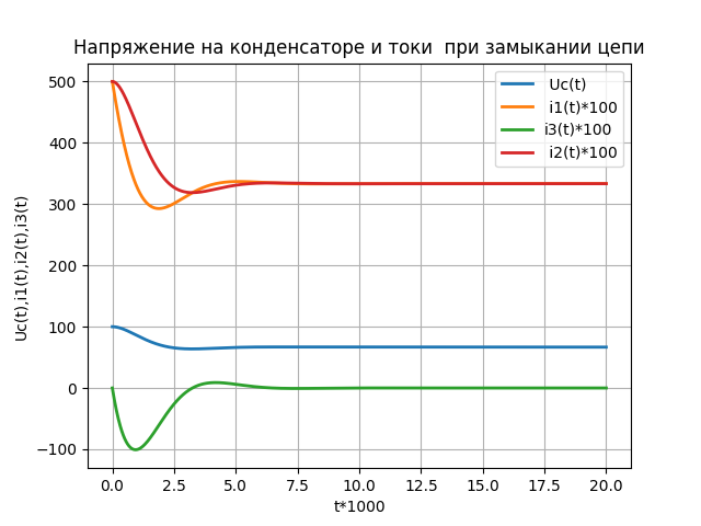 Моделирование переходных процессов при коммутации электрической цепи средствами Python - 6