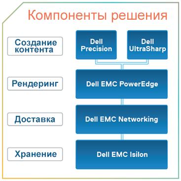 Решения Dell EMC для индустрии развлечений помогут раскрыть потенциал идей и проектов - 2