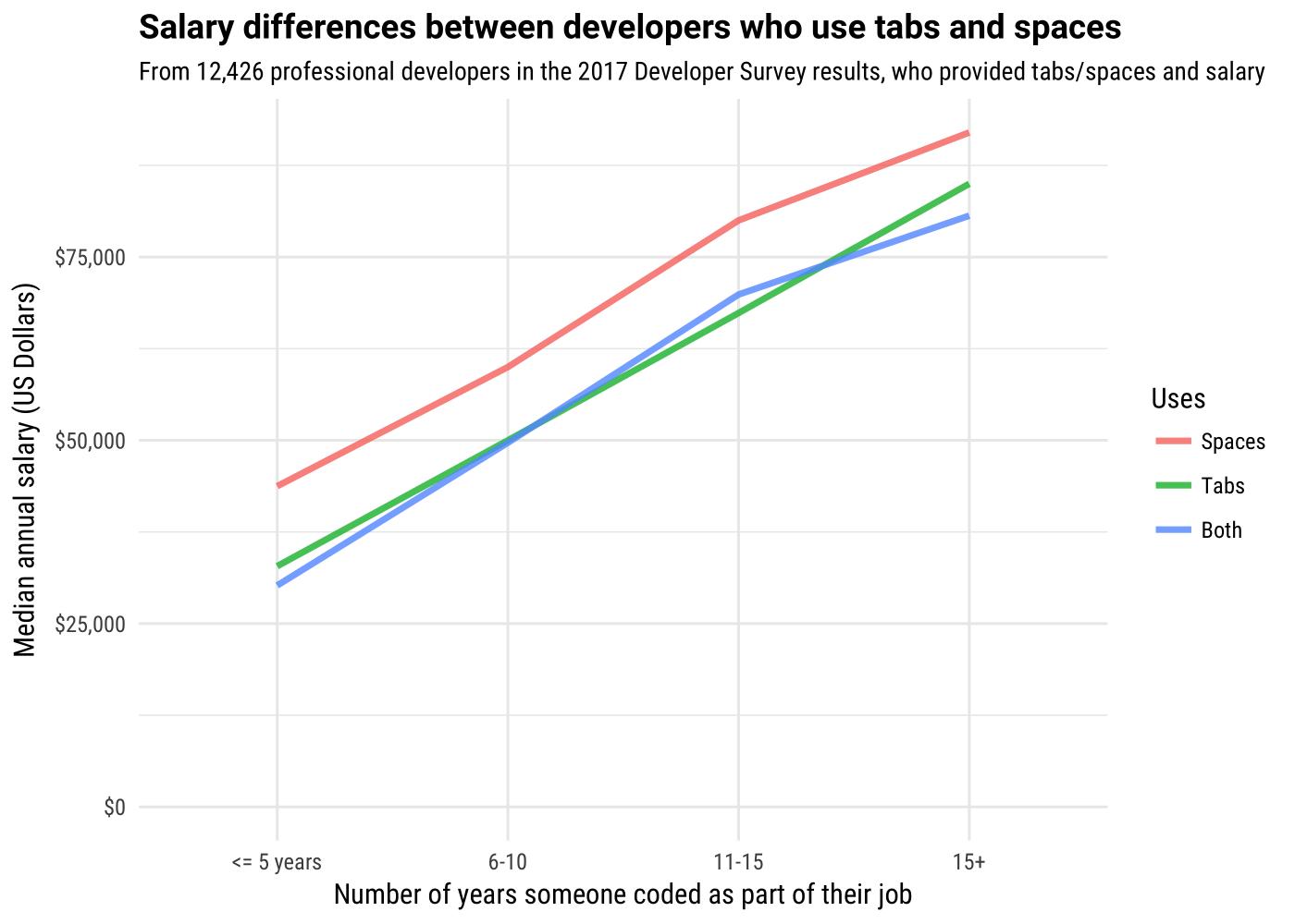 Результаты опроса Stack Overflow 2017: Разработчики, которые используют пробелы, зарабатывают больше - 1