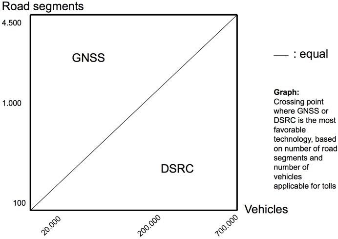 Технологии платных скоростных дорог: настоящее и недалекое будущее - 10