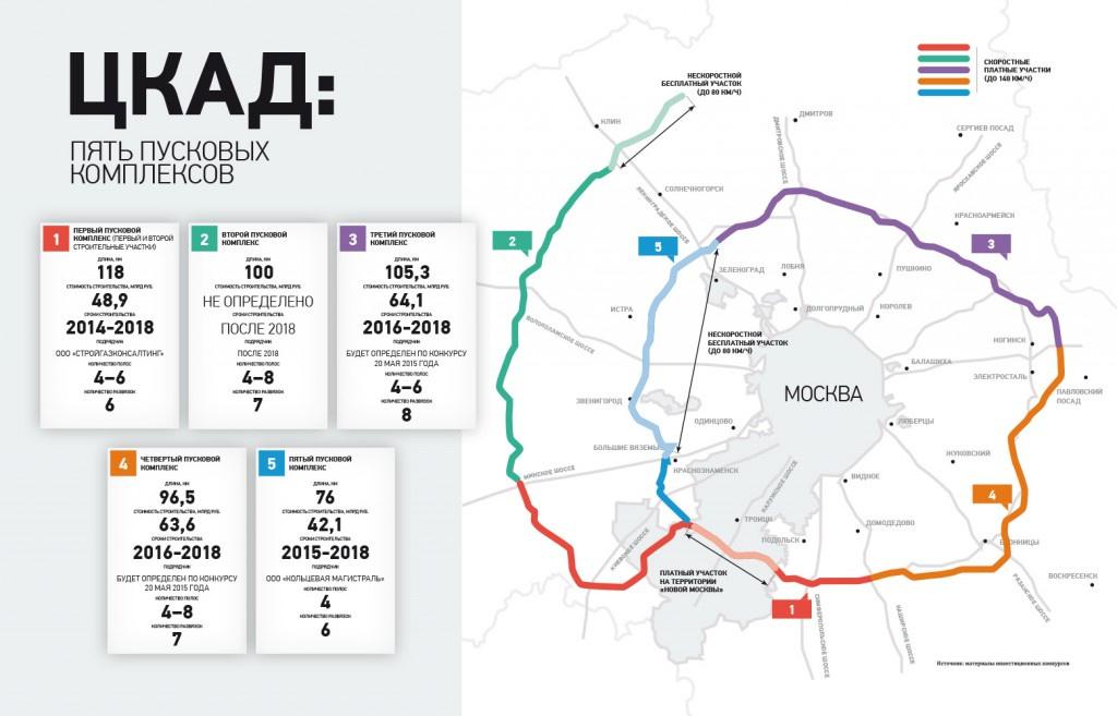 Технологии платных скоростных дорог: настоящее и недалекое будущее - 7