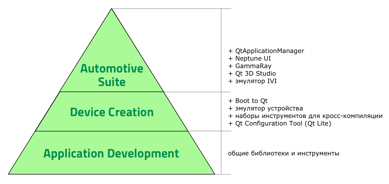 Техническая иерархия продуктов Qt