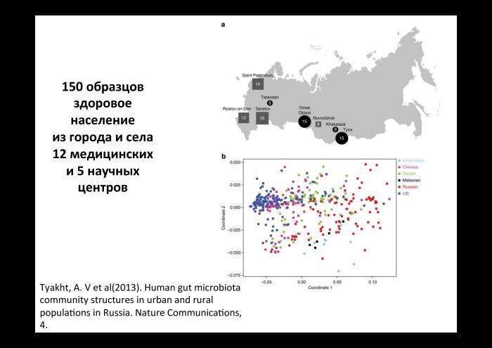 Технологии больших данных в работе с бактериями микробиоты. Лекция в Яндексе - 10