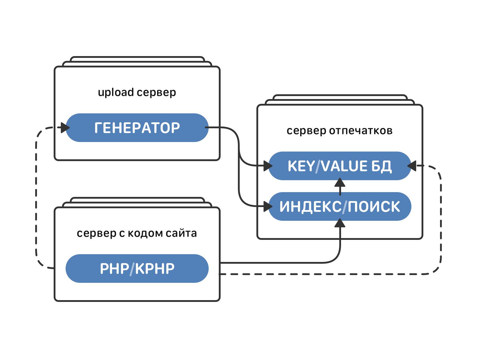 Архитектура и алгоритмы индексации аудиозаписей ВКонтакте - 10