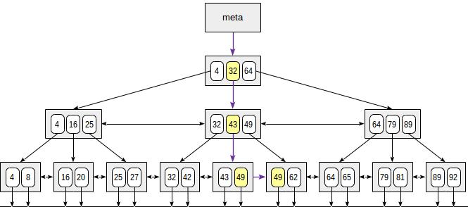Индексы в PostgreSQL — 4 - 2
