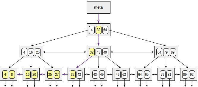 Индексы в PostgreSQL — 4 - 3