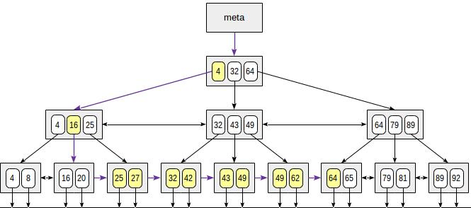 Индексы в PostgreSQL — 4 - 4