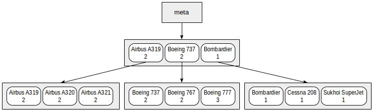 Индексы в PostgreSQL — 4 - 6