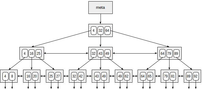 Индексы в PostgreSQL — 4 - 1