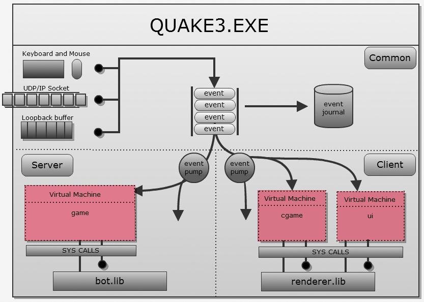 Исходный код Quake III - 18