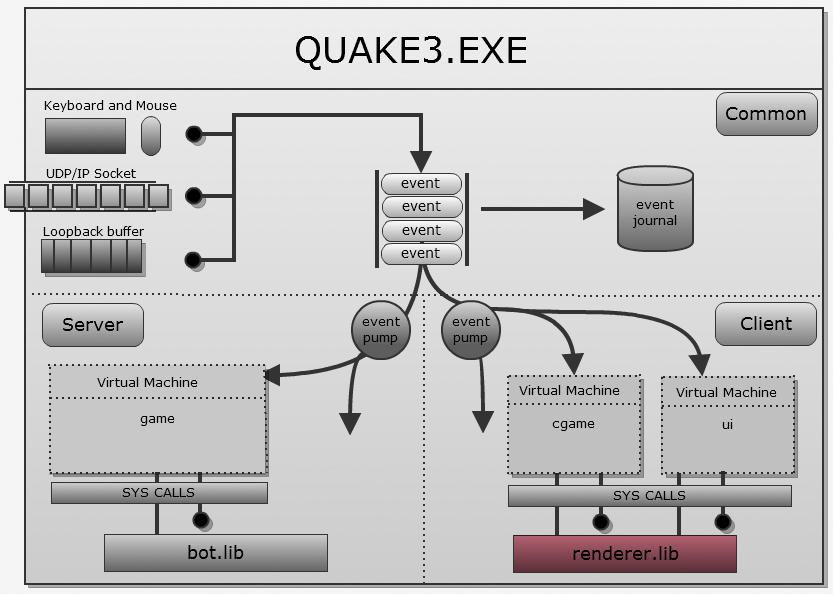 Исходный код Quake III - 2