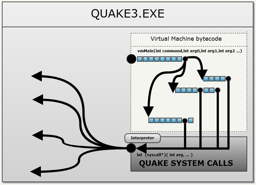 Исходный код Quake III - 21