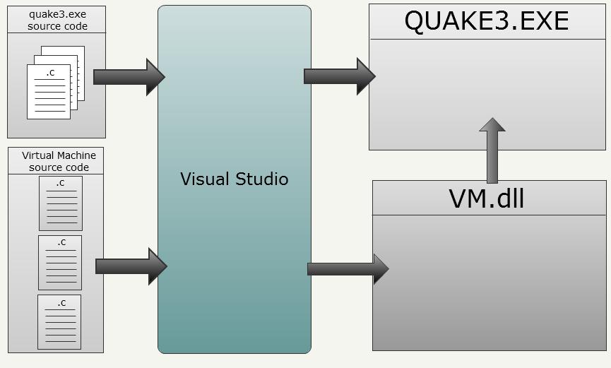 Исходный код Quake III - 22