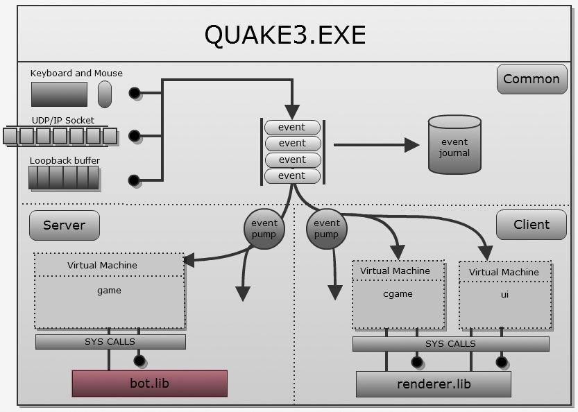 Исходный код Quake III - 26