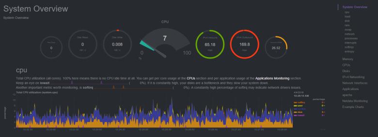 Обзор систем мониторинга серверов. Заменяем munin на… - 10