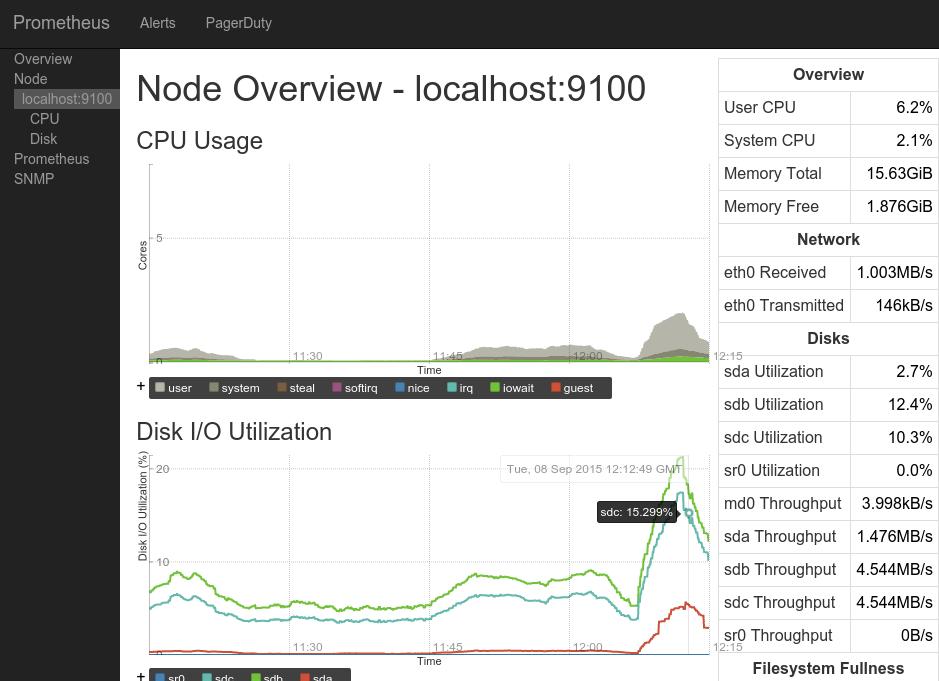 Обзор систем мониторинга серверов. Заменяем munin на… - 11