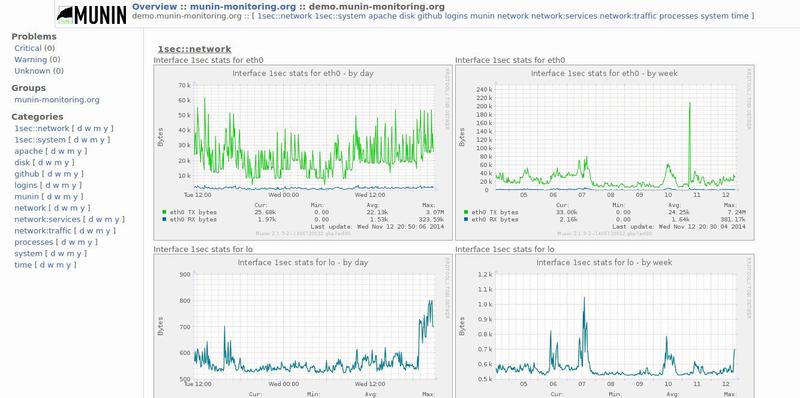 Обзор систем мониторинга серверов. Заменяем munin на… - 2