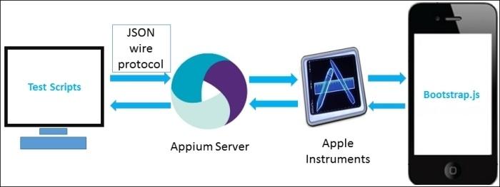 Перевод книги Appium Essentials. Глава 1 - 2