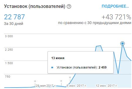 Google Play и 2K установок в сутки без денежных вложений (+ статистика и доходы) - 8