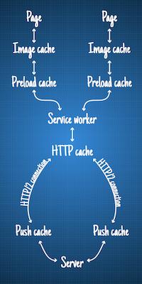 HTTP-2 Server Push не так прост, как я думал - 2