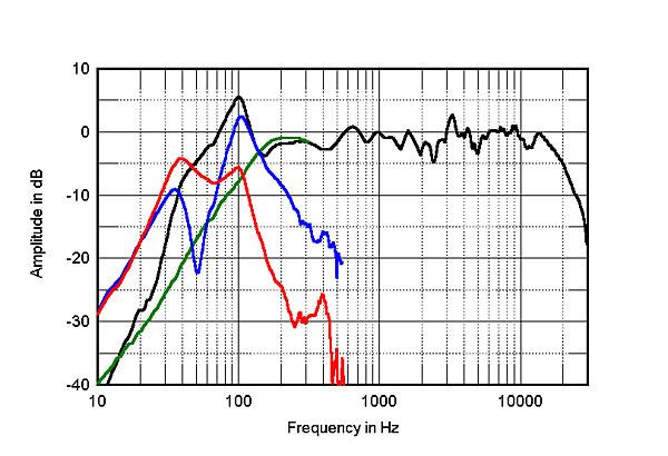Анатомия акустических систем: чудеса комбинаторики или много личного о шипастом карлике NEAT Acoustics IOTA Alpha - 5