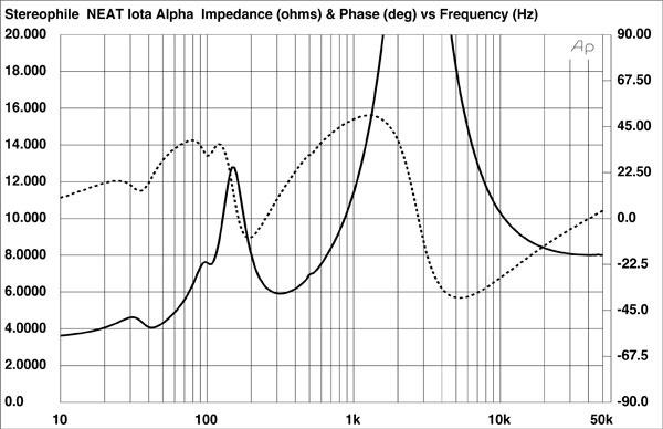 Анатомия акустических систем: чудеса комбинаторики или много личного о шипастом карлике NEAT Acoustics IOTA Alpha - 6