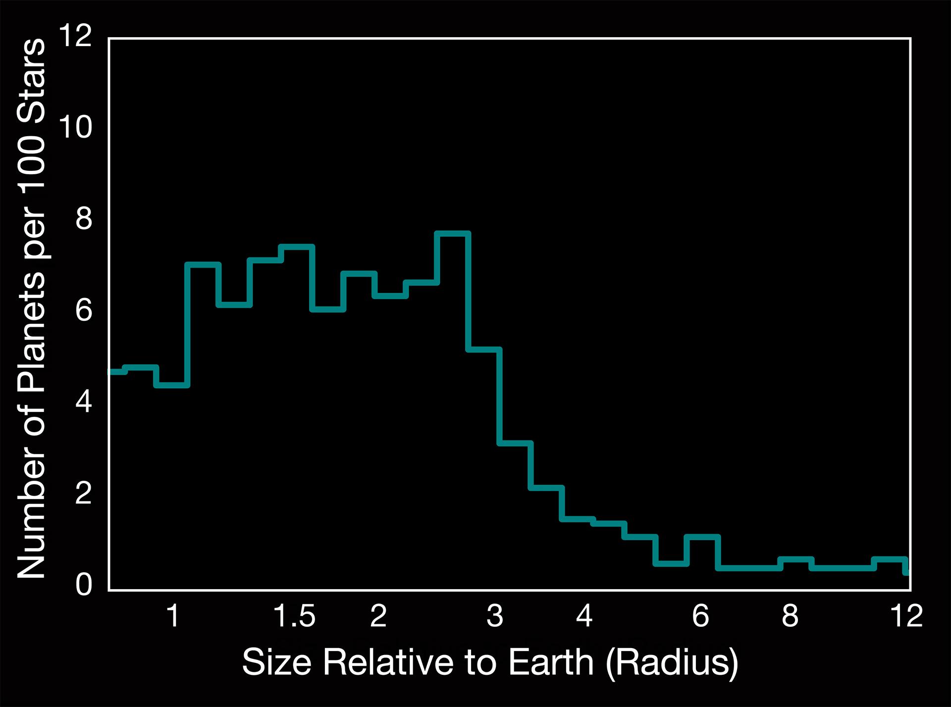 Найдено ещё 10 землеподобных планет в обитаемой зоне - 3