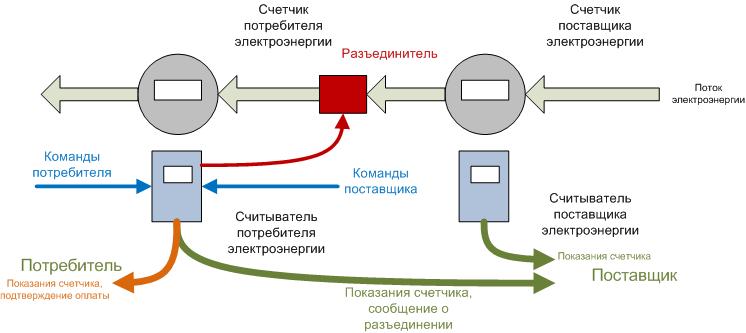 Об использовании видеокамер с распознаванием символов на низкопроизводительных вычислительных устройствах - 2