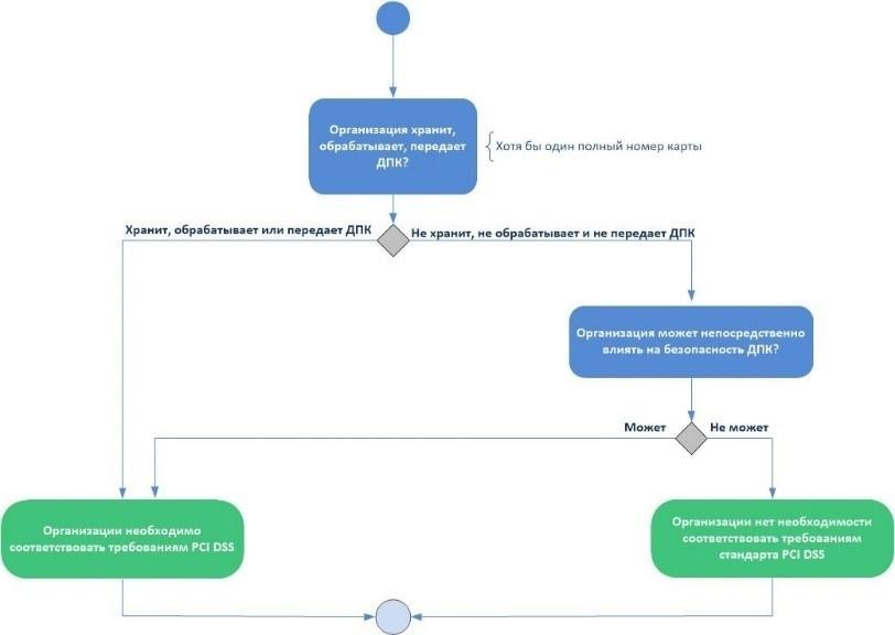 Облачный хостинг PCI DSS: Детали предоставления услуги - 2