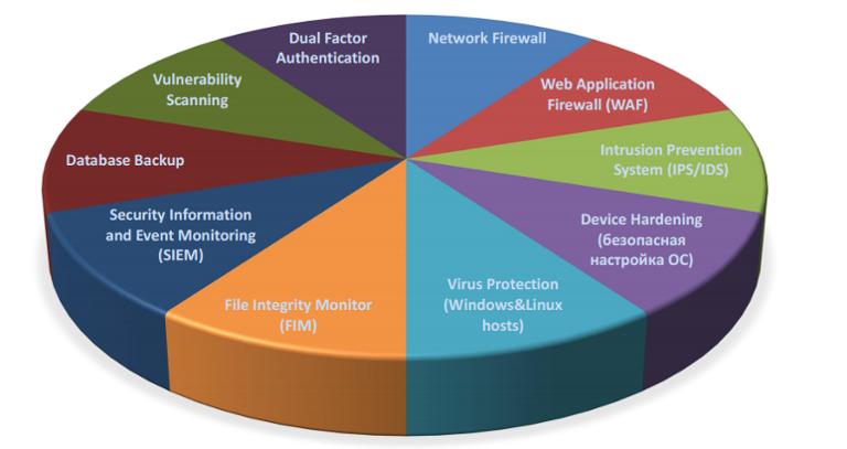 Облачный хостинг PCI DSS: Детали предоставления услуги - 6